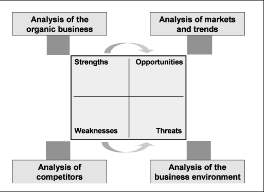 How to Conduct a SWOT Analysis of a Business